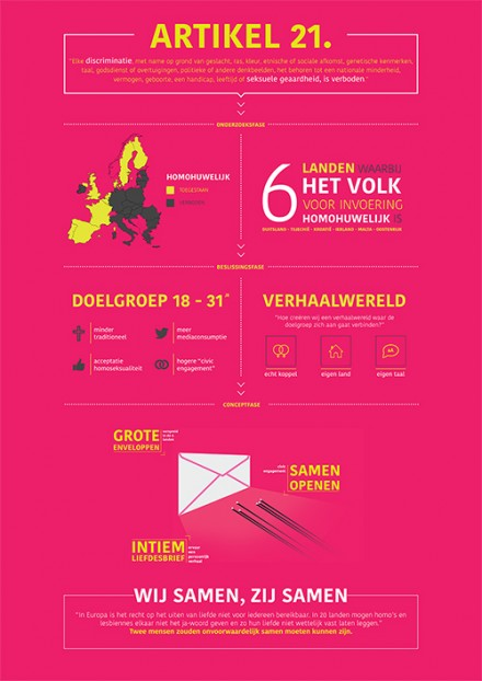 INFOGRAPHIC – MEDIA STRATEGIE